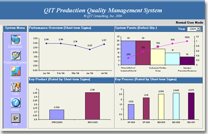 Production Quality Software